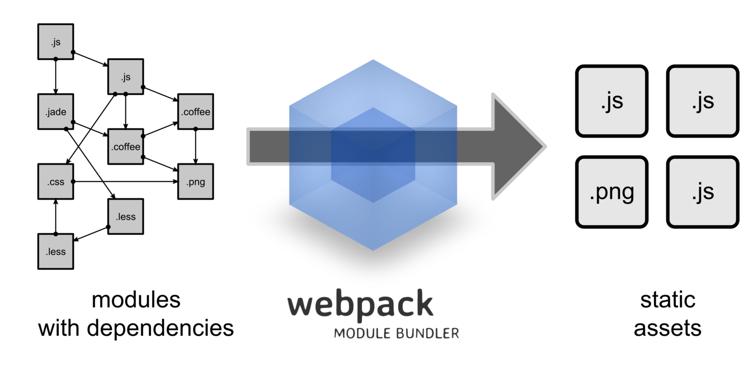 《webpack 学习笔记(一)》