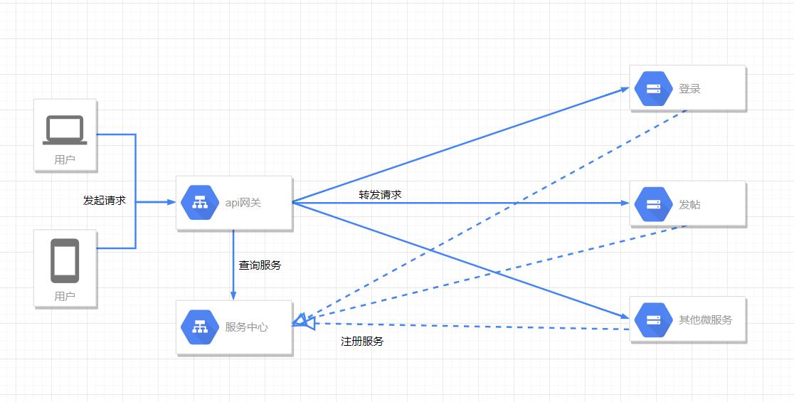 《微服务架构本地尝试(三)-服务发现》
