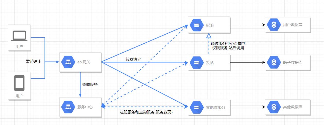 《微服务架构本地尝试(5)-数据库拆分》